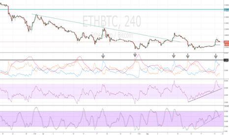 ETHBTC: The Case for a ETHBTC Swing trade SHORT
