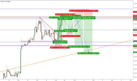 GBPJPY: GBP/JPY, Ascending Triangle forming