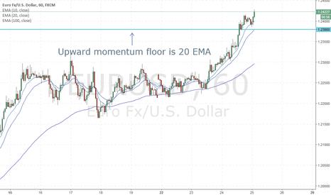 EURUSD: Longs coming above 1H 20 EMA EURUSD