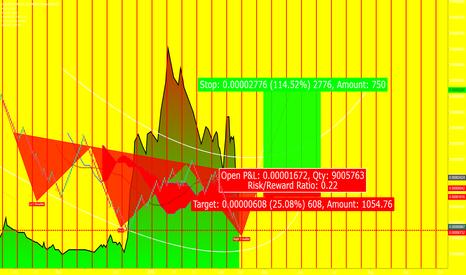 SNGLSBTC: SNGLS/BTC Long term bullish (Short term major profit potential!)