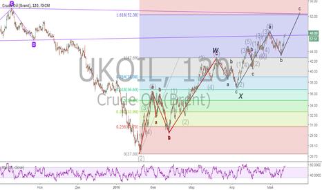 UKOIL: нефт брент
