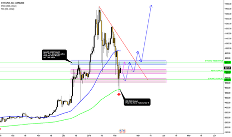 ETHUSD: ETHEREUM BOTTOM FOUND?