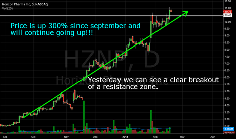 HZNP: HZNP - 300% up since September!!