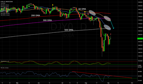 DJY0: Dow deadly death cross .... will it be the end of trend?