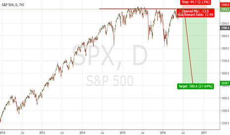 SPX: Top put in down from here