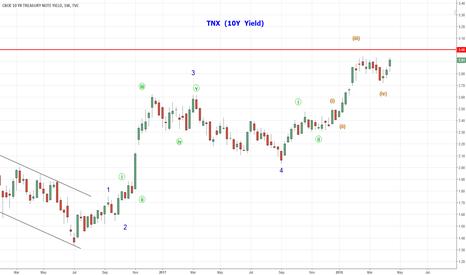 TNX: TNX   10 Year Yield