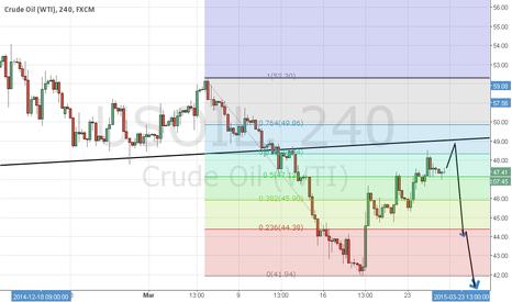 USOIL: Crude can hit back again.