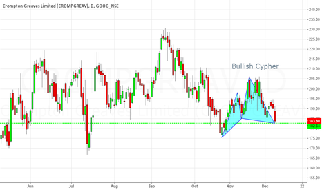 CROMPGREAV: Bullish Cypher Pattern On NSE CROMPGREAV