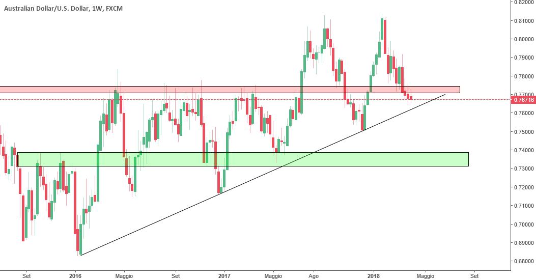 AUD/USD <<Analisi Seguendo il Trend>>