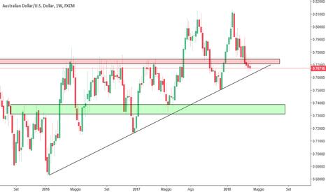 AUDUSD: AUD/USD <<Analisi Seguendo il Trend>>