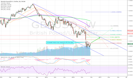 GBPUSD: Waiting for breakout #GBPUSD