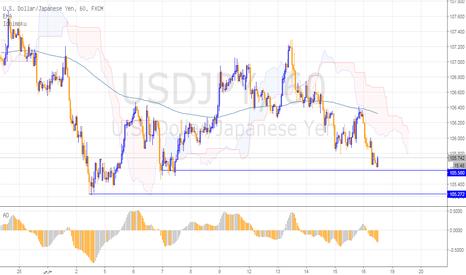 USDJPY: الدولار ين يختبر نطاق دعم حاسم قد يسمح بالمزيد من الهبوط