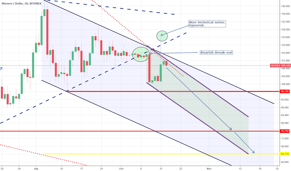 XMRUSD: XMRUSD: Channel Down intact. Expecting Lower Lows. Short.