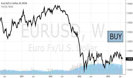EURUSD: We Believe that Positions in EUR/USD Can Be Added in the Portfol