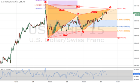 USDCHF: Bearish Gartley Pattern