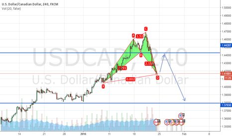 USDCAD: 5-0 Pattern
