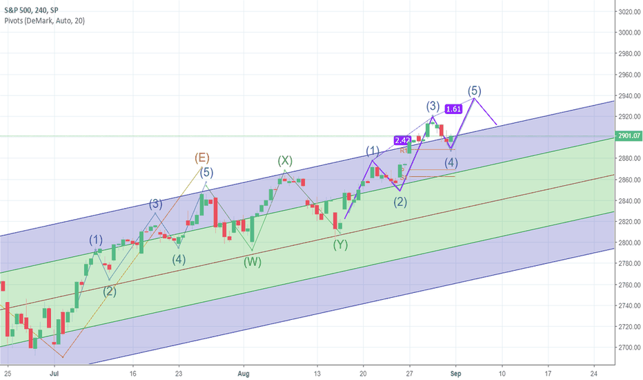 SPX: SPX Fifth of the Fifth Wave coming in Rare Three Drives Pattern
