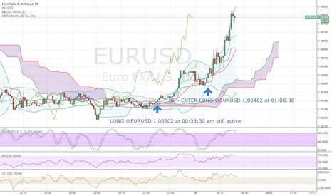EURUSD: RE- Enter LONG @EURUSD --- Still Active