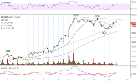 CELG: Getting tight