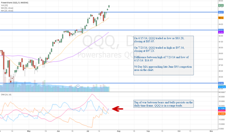 QQQ: QQQ: Taking the Lead Higher