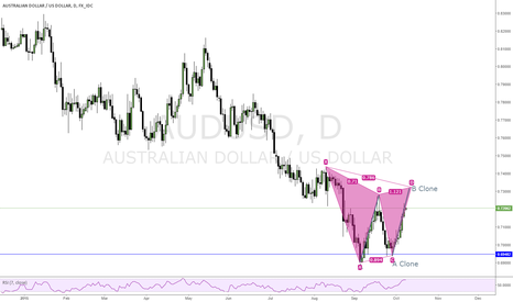 AUDUSD: potential bearish gartley forming