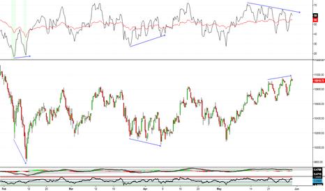 DJT: A Quick Look At Indicators - Dow Jones Transportation Average