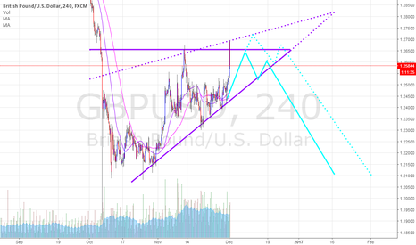 GBPUSD: GBPUSD short after a triangle shape break