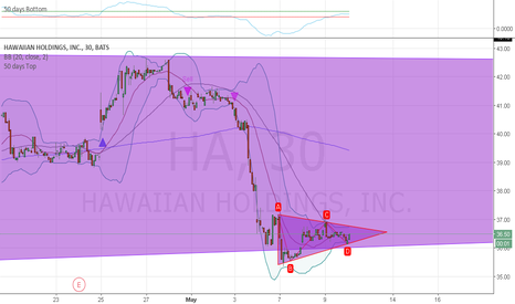 HA: HA continue to consolidate at support