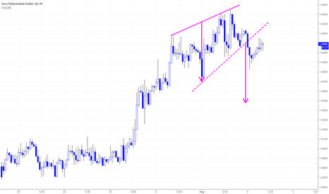 EURAUD: EURAUD H1 Rising Wedge Breaks To The Downside