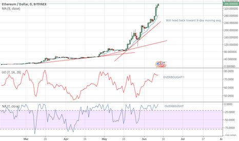 ETHUSD: ETH correction due