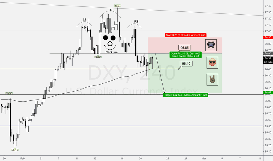 DXY: DXY Decline? hmm