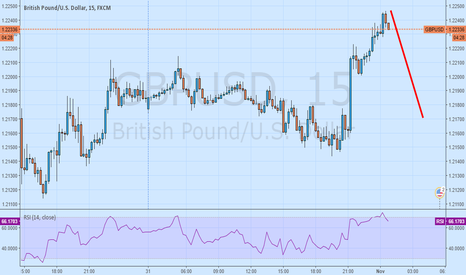 GBPUSD: Short term recovery possible