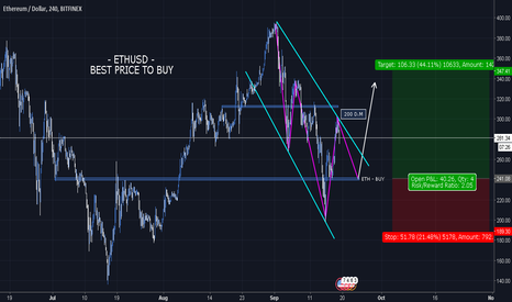 ETHUSD: $ETHUSD | 4 CHANNEL DOWN - Best Price to BUY!