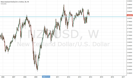 NZDUSD: Looking to buy at 8085