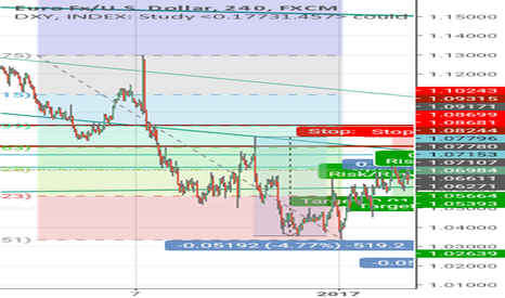 EURUSD: EurUsd possible road map