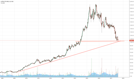 LUPIN: LUPIN - A must buy for long term