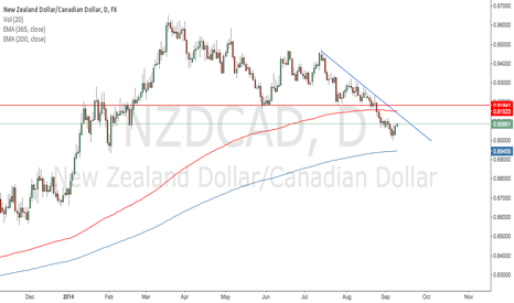 NZDCAD: Looking for Bearish PA on NZD/CAD