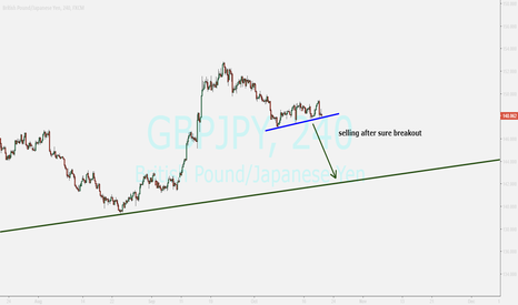 GBPJPY: GBPJPY...watching for sell