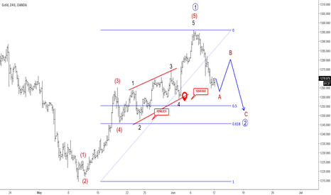 XAUUSD: GOLD Is Trading Within A Temporary Correction