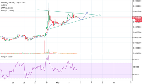 WAVESBTC: Symmetrical Triangle with Hidden bullish divergence