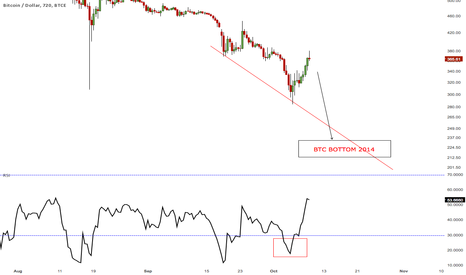 BTCUSD: calling the bottom