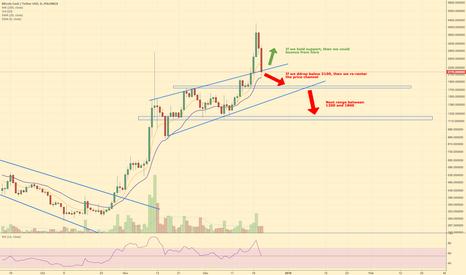 BCHUSDT: Bitcoin Cash Pivot Zone
