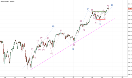 INX: After 5 years of BULLS now 2 years of BEARS?