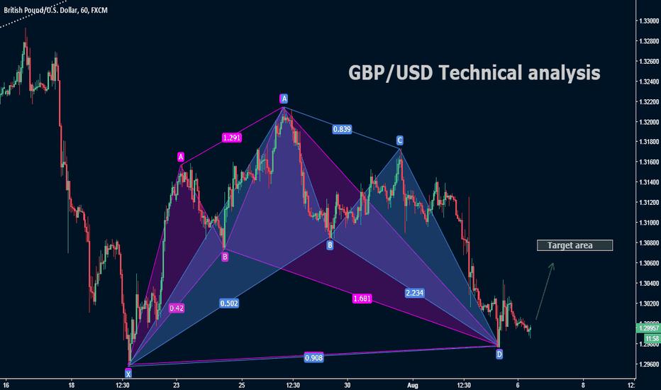 GBPUSD: GBP/USD Technical analysis