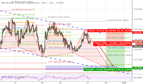 GBPJPY: channeling with pattern
