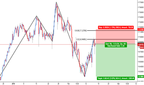 XAGUSD: XAG/USD  Bearish 5-0