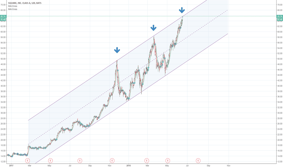SQ: Top of rising channel - easy short