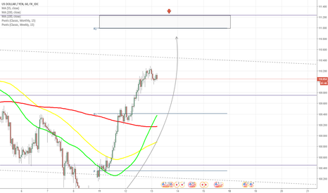 USDJPY: USD/JPY confidently moves to north