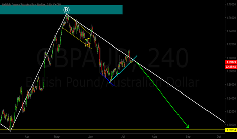 GBPAUD: GBP/AUD Corrective Structure Over? Sell