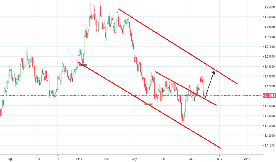 EURUSD: EURUSD Possible goes up from this point